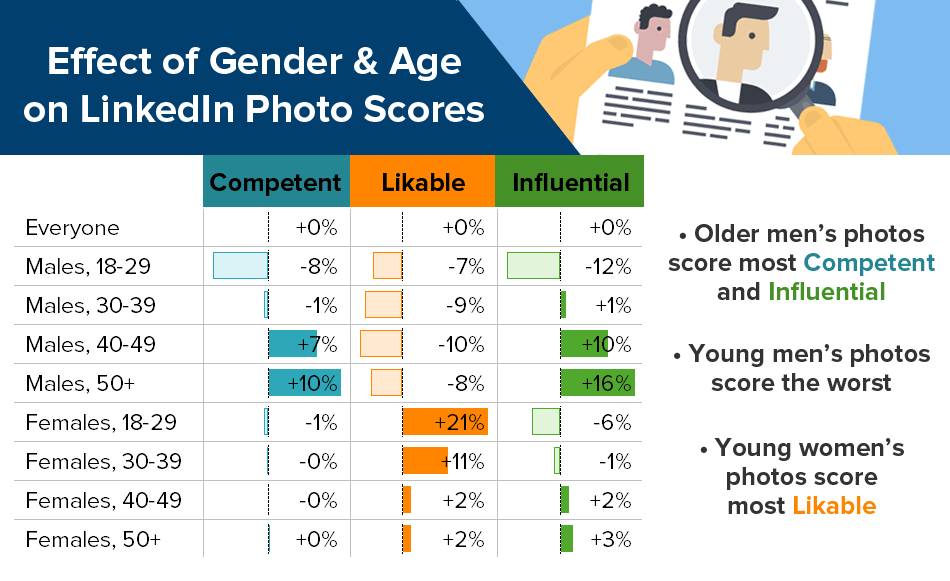 Professional Gender Bias at Work Age Infographic
