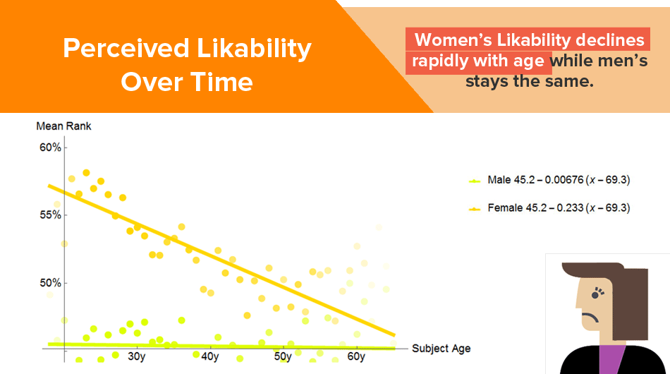 Female Likability Declines With Age